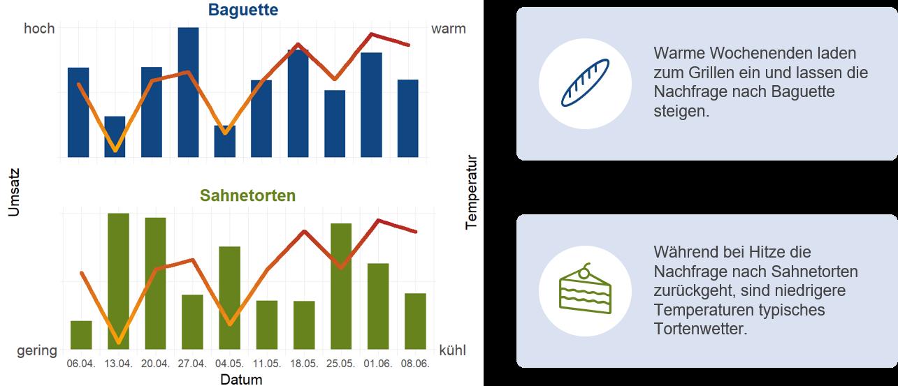 Wettereinfluss auf den Absatz: Warme Wochenenden lassen die Nachfrage nach Baguette steigen, während bei Hitze die Nachfrage nach Sahnetorte zurückgeht.
